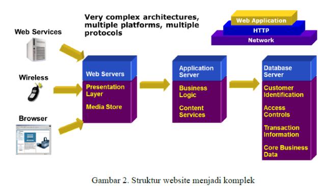 struktur_website