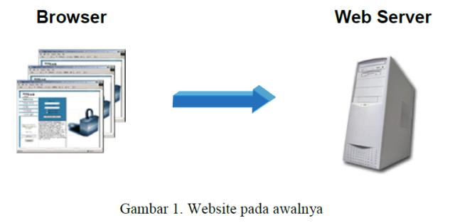 website_pada_awalnya