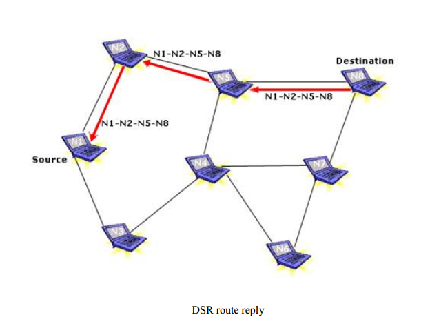 dynamic source routing Mobile ad hoc networks (manets) show better and valuable performance in the circumstances where the generally used wireless networks fail to work in order to make routing in manets secure, number of.