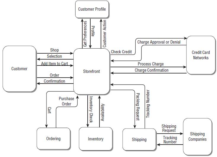 Komponen komponen service oriented architecture soa value chain gambar 2 contoh diagram business context pada toko retail rosen et al 2008 ccuart Choice Image
