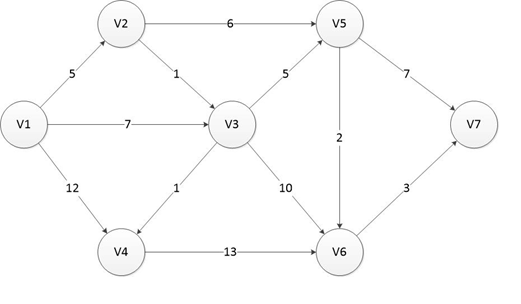Algoritma Dijkstra