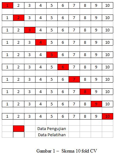 10 Fold-Cross Validation – MTI