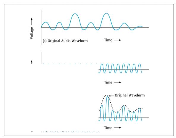 Converting Data Into Signals Mti